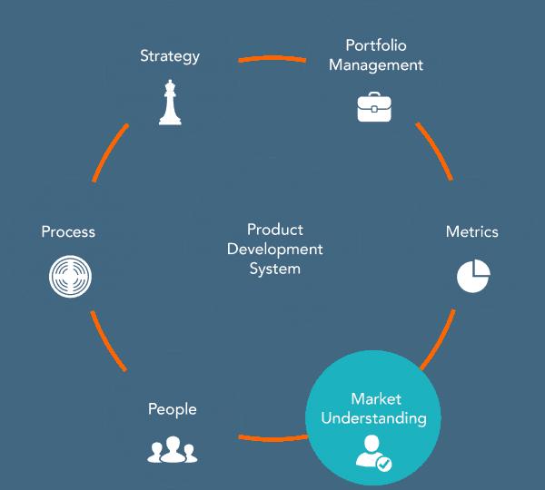 understanding product development markets