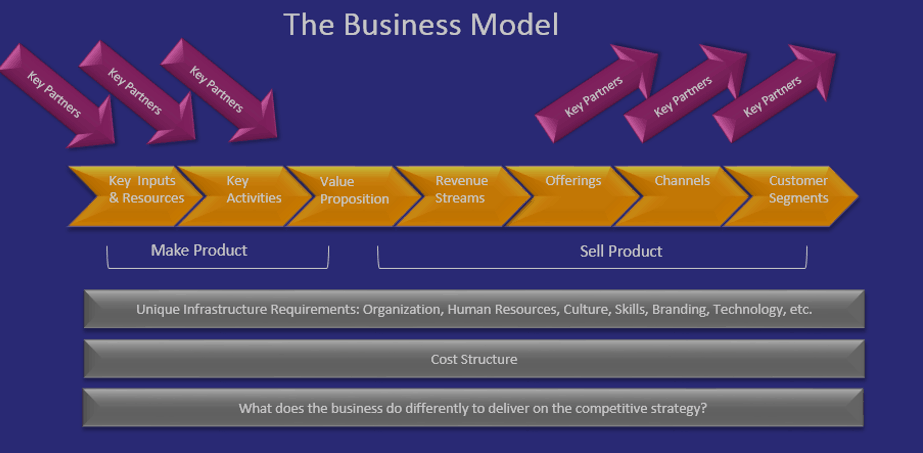 Business Model Graphic 10-20-15