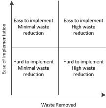 7 Steps to Integrate Medical Device and Lean Product Development